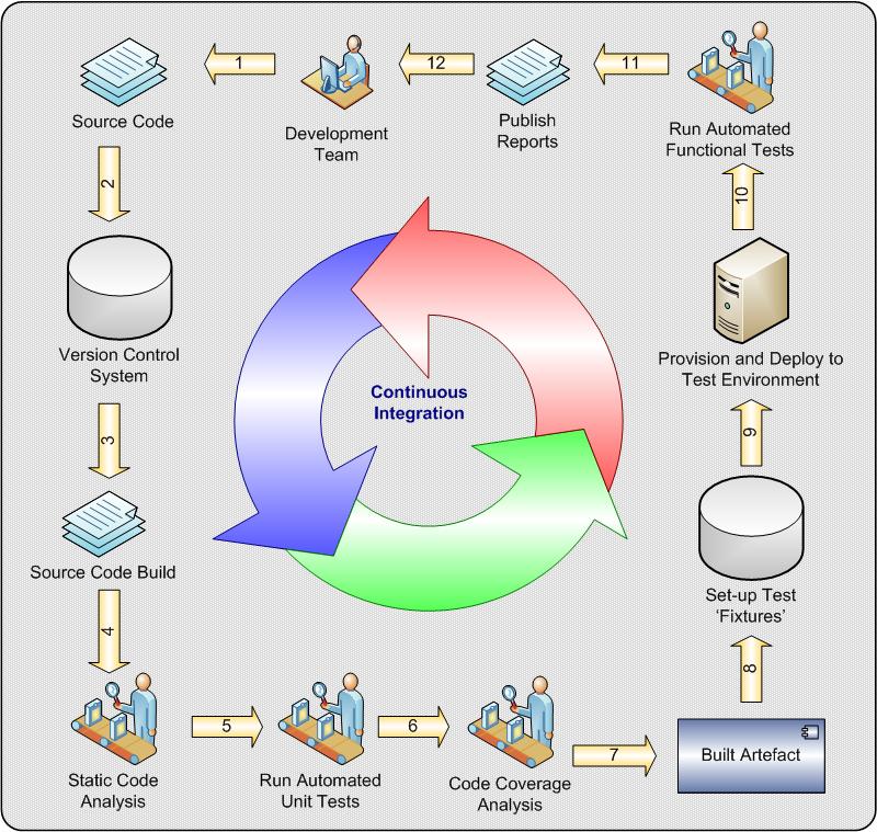 ci-diagram