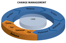 itil_change_management