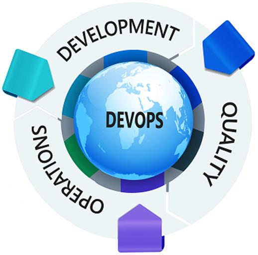 DevOps_Circle
